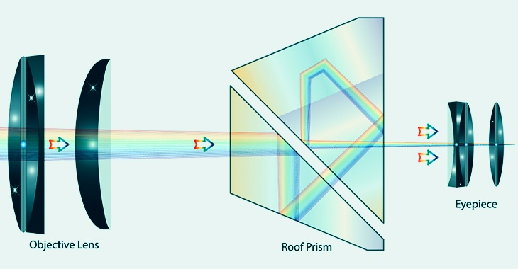 roof prisms