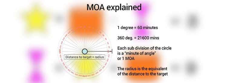 use-the-minute-of-angle-(moa)