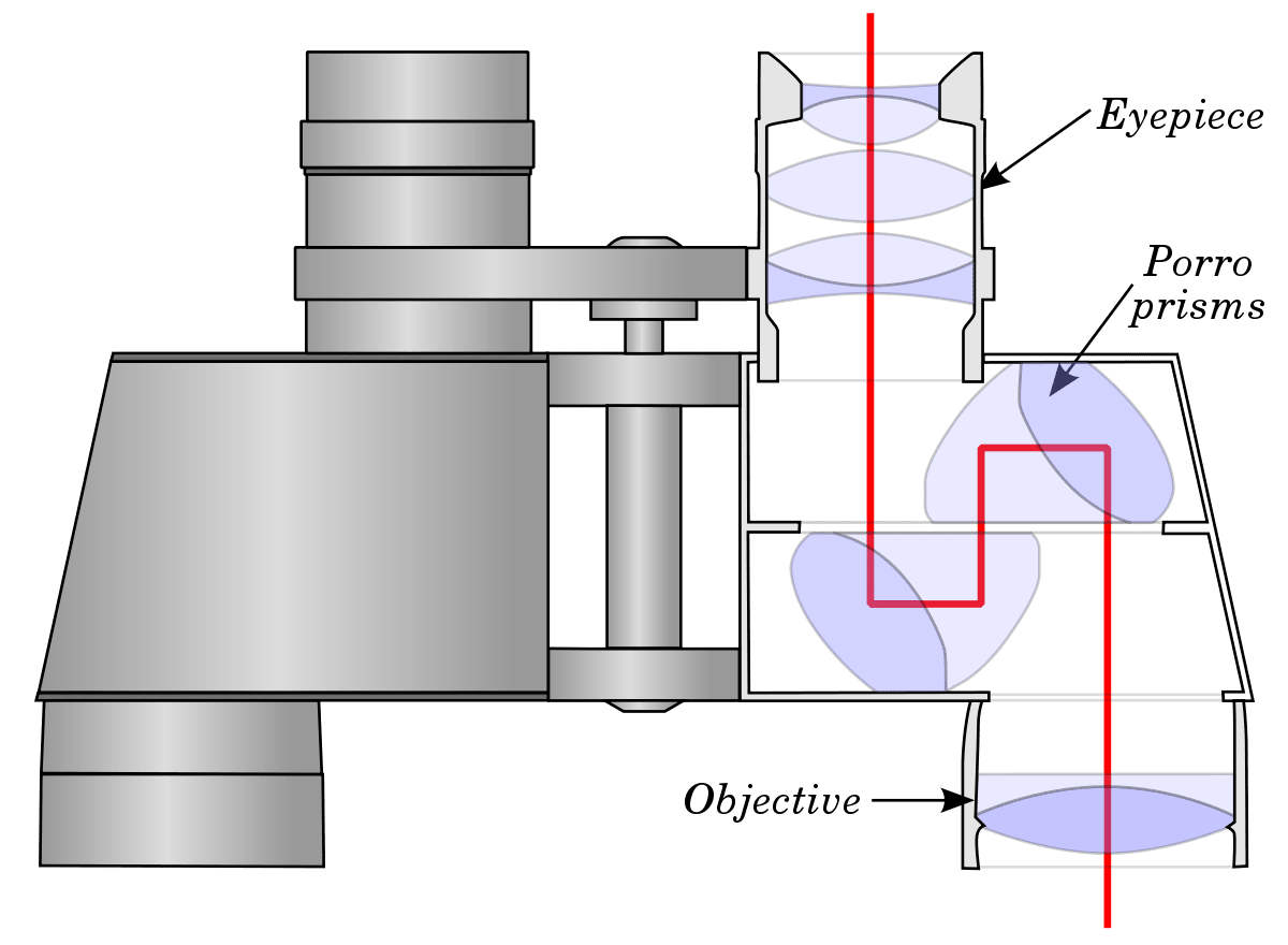 The Structure of a Binocular