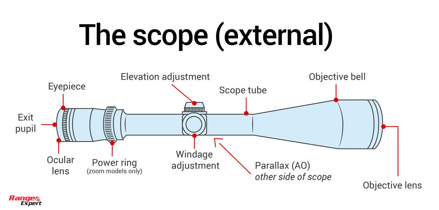 What Do the Knobs On a Scope Do