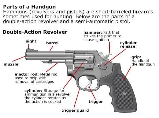 The Main Parts of a Revolver