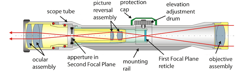 How Does Scope Magnification Work
